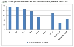 graph % farms with resistance Playford et al 2014