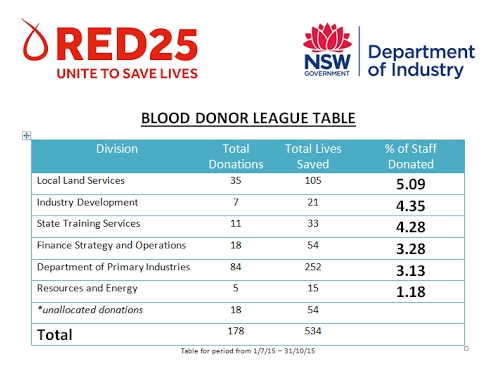 LLS outperforms DPI in blood donation challenge