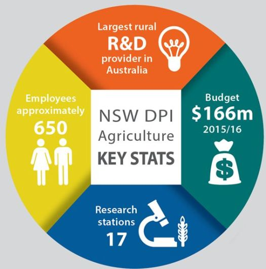 1-nsw-dpi-agricult-key-stats-2016-10-05
