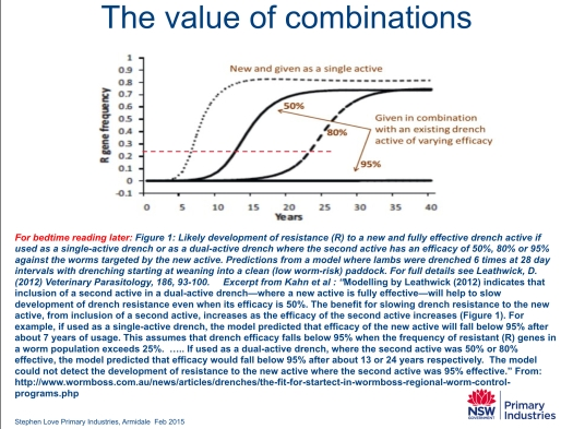 love-s-powerpoint-slide-2015-02-value-of-combinations-adapted-from-kahn-citing-leathwick-2012