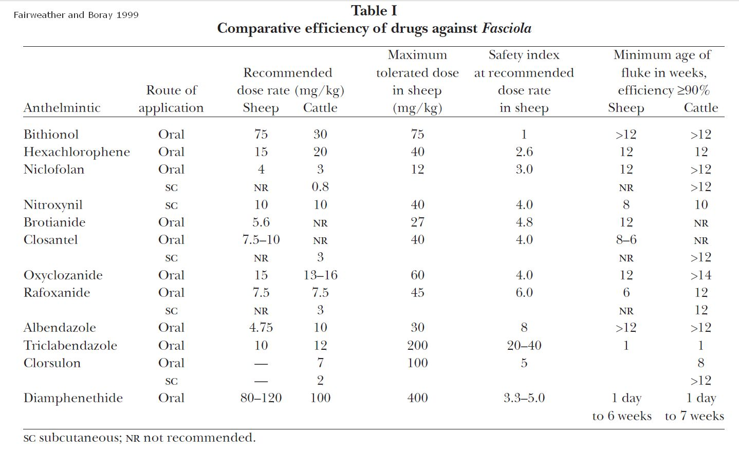 Ivermectin clorsulon wormmail in the cloud fairweather and boray 1999 table 1 efficacy of pooptronica Image collections