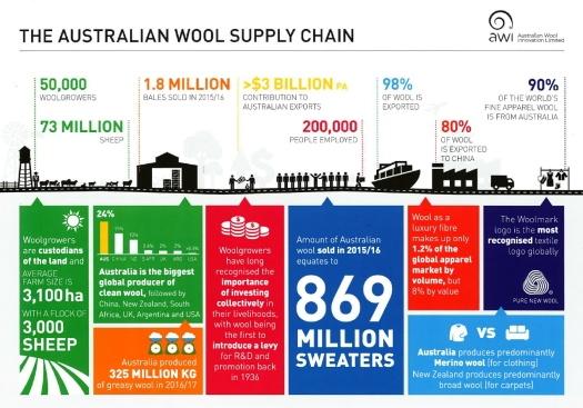 Australian Wool Supply Chain 2017-10-frm AWI